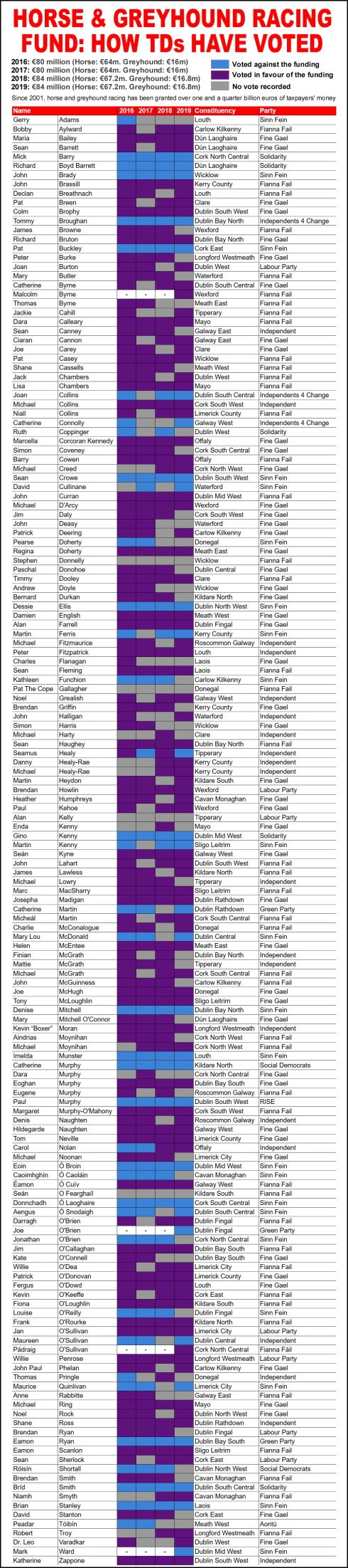 HOW THEY VOTED HGF 2016 TO 2019 copy